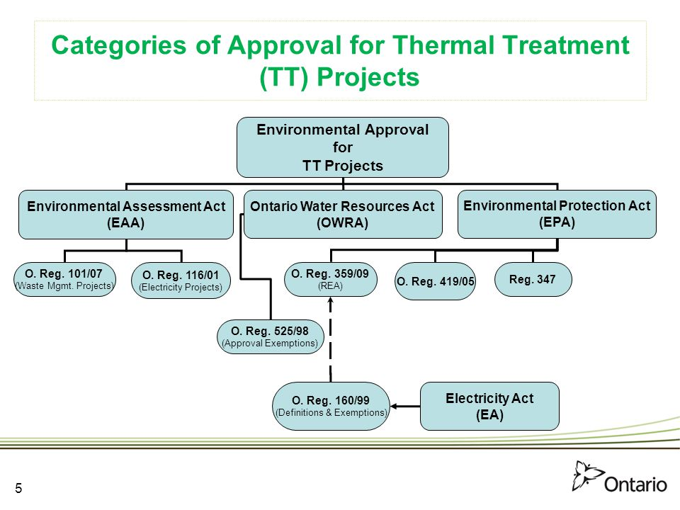 6 Environmental Approvals Required for:  A project uses biomass to produce electricity (renewable energy generation facility)
