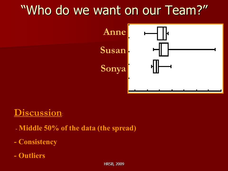HRSB, 2009 Who do we want on our Team Anne Susan Sonya Discussion : - Middle 50% of the data (the spread) - Consistency - Outliers