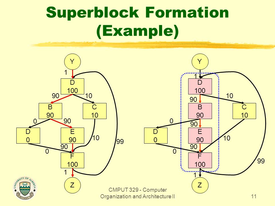 CMPUT 329 - Computer Organization and Architecture II11 Superblock Formation (Example) Y D 100 C 10 B 90 E 90 D0D0 F 100 Z 1 9010 90 0 0 10 99 1 Y D 1