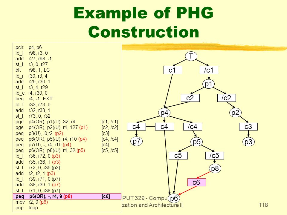 CMPUT 329 - Computer Organization and Architecture II118 Example of PHG Construction pclr p4, p6 ld_I r98, r3, 0 add r27, r98, -1 st_I r3, 0, r27 blt