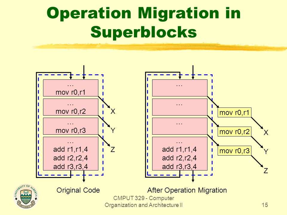CMPUT 329 - Computer Organization and Architecture II15 Operation Migration in Superblocks Original Code … mov r0,r1 … mov r0,r2 … mov r0,r3 … add r1,