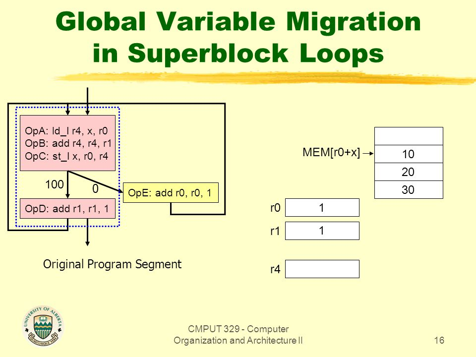 CMPUT 329 - Computer Organization and Architecture II16 Global Variable Migration in Superblock Loops OpA: ld_I r4, x, r0 OpB: add r4, r4, r1 OpC: st_
