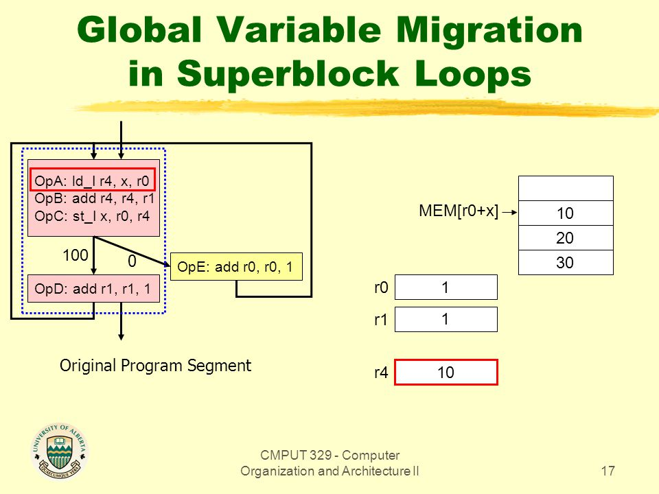 CMPUT 329 - Computer Organization and Architecture II17 Global Variable Migration in Superblock Loops OpA: ld_I r4, x, r0 OpB: add r4, r4, r1 OpC: st_