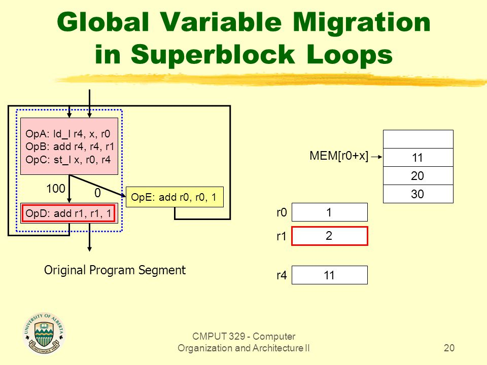 CMPUT 329 - Computer Organization and Architecture II20 Global Variable Migration in Superblock Loops OpA: ld_I r4, x, r0 OpB: add r4, r4, r1 OpC: st_