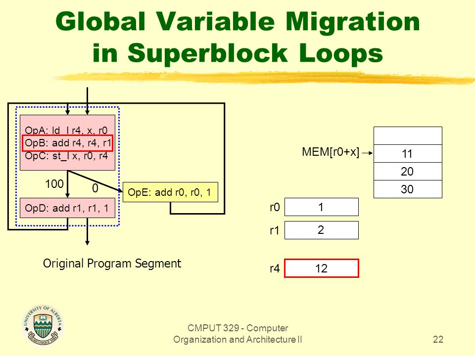 CMPUT 329 - Computer Organization and Architecture II22 Global Variable Migration in Superblock Loops OpA: ld_I r4, x, r0 OpB: add r4, r4, r1 OpC: st_