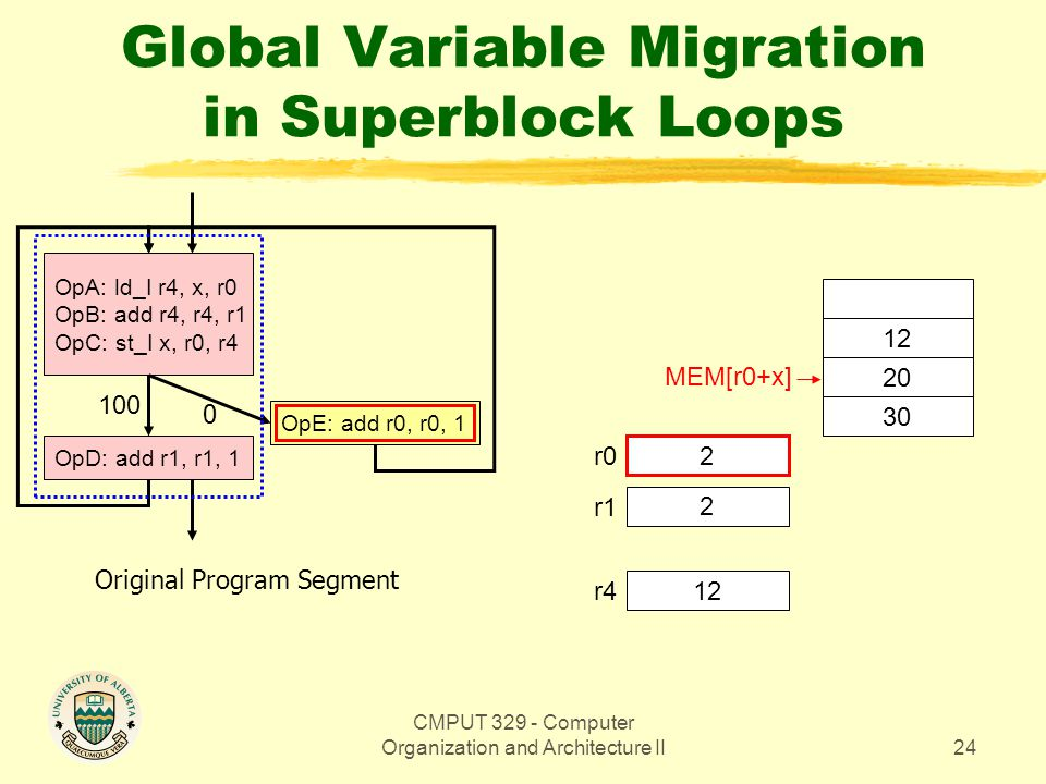 CMPUT 329 - Computer Organization and Architecture II24 Global Variable Migration in Superblock Loops OpA: ld_I r4, x, r0 OpB: add r4, r4, r1 OpC: st_