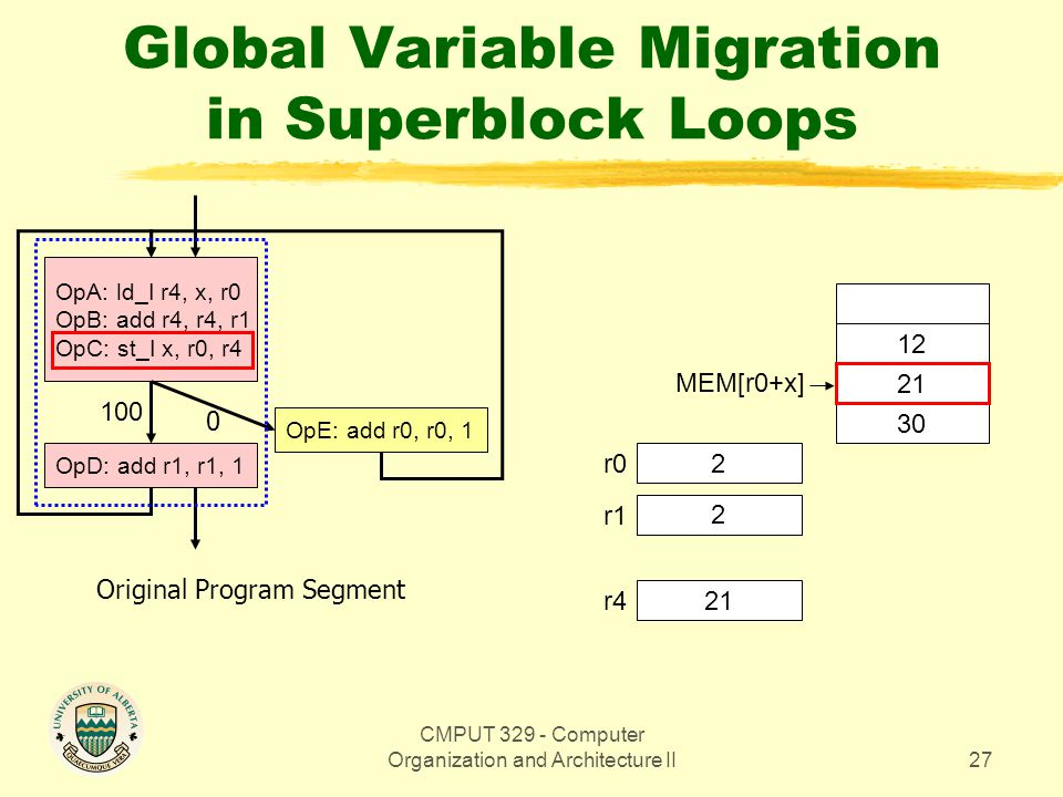 CMPUT 329 - Computer Organization and Architecture II27 Global Variable Migration in Superblock Loops OpA: ld_I r4, x, r0 OpB: add r4, r4, r1 OpC: st_