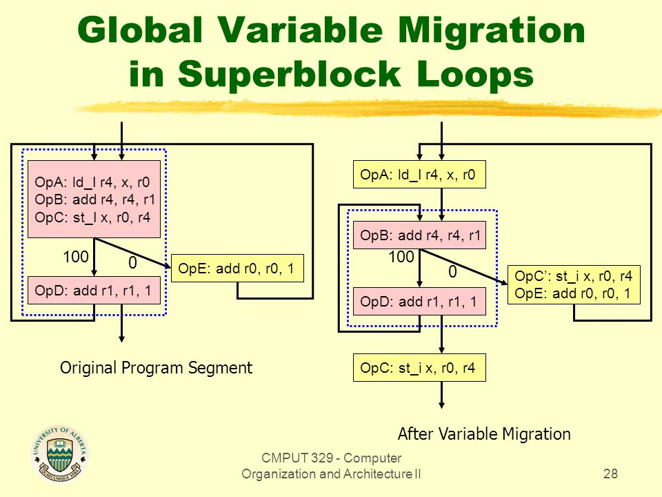 CMPUT 329 - Computer Organization and Architecture II28 Global Variable Migration in Superblock Loops OpA: ld_I r4, x, r0 OpB: add r4, r4, r1 OpC: st_