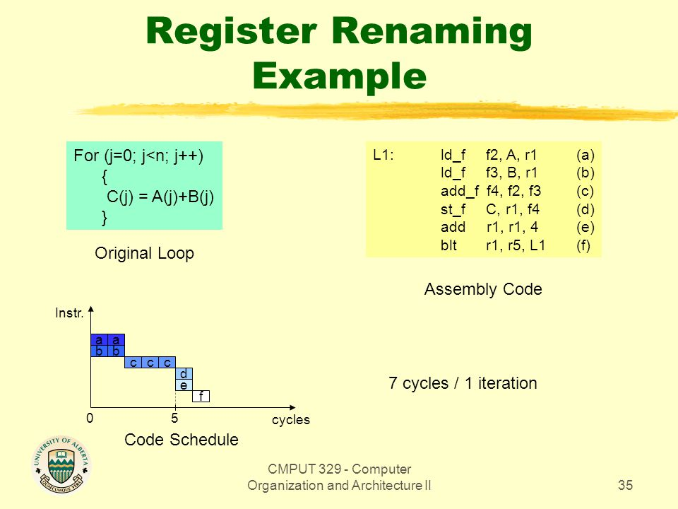 CMPUT 329 - Computer Organization and Architecture II35 Register Renaming Example For (j=0; j<n; j++) { C(j) = A(j)+B(j) } Original Loop L1: ld_f f2,