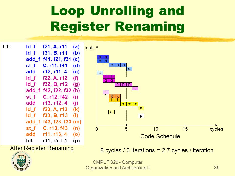 CMPUT 329 - Computer Organization and Architecture II39 Loop Unrolling and Register Renaming Instr. aa bb ccc d e f 05 cycles Code Schedule f gg hhh i