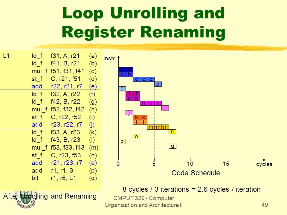CMPUT 329 - Computer Organization and Architecture II49 Loop Unrolling and Register Renaming aa bb ccc d e 0 5 cycles Code Schedule ff gg h i j 1015 I