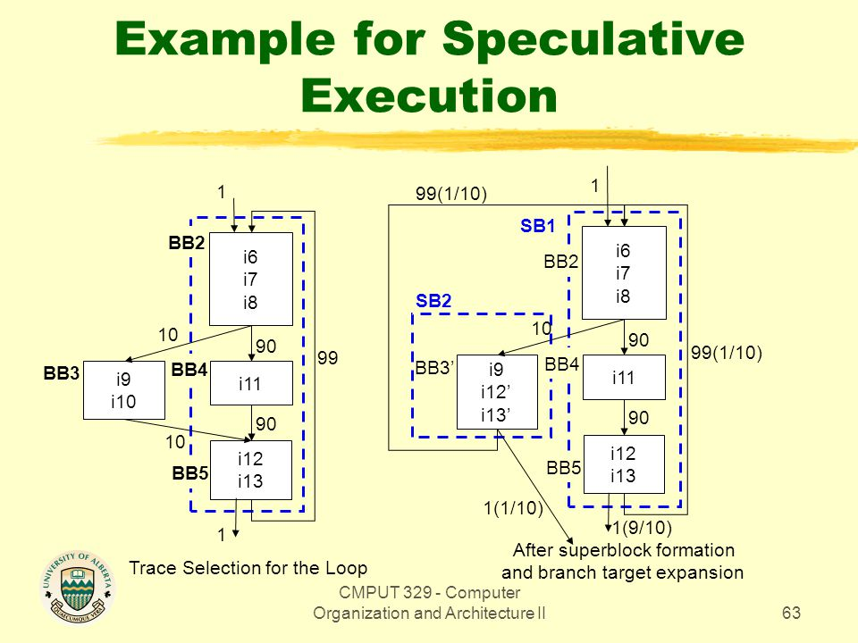 CMPUT 329 - Computer Organization and Architecture II63 BB2 BB4 BB5 BB2 BB4 Example for Speculative Execution i6 i7 i8 i11 i12 i13 i9 i10 10 90 99 1 1