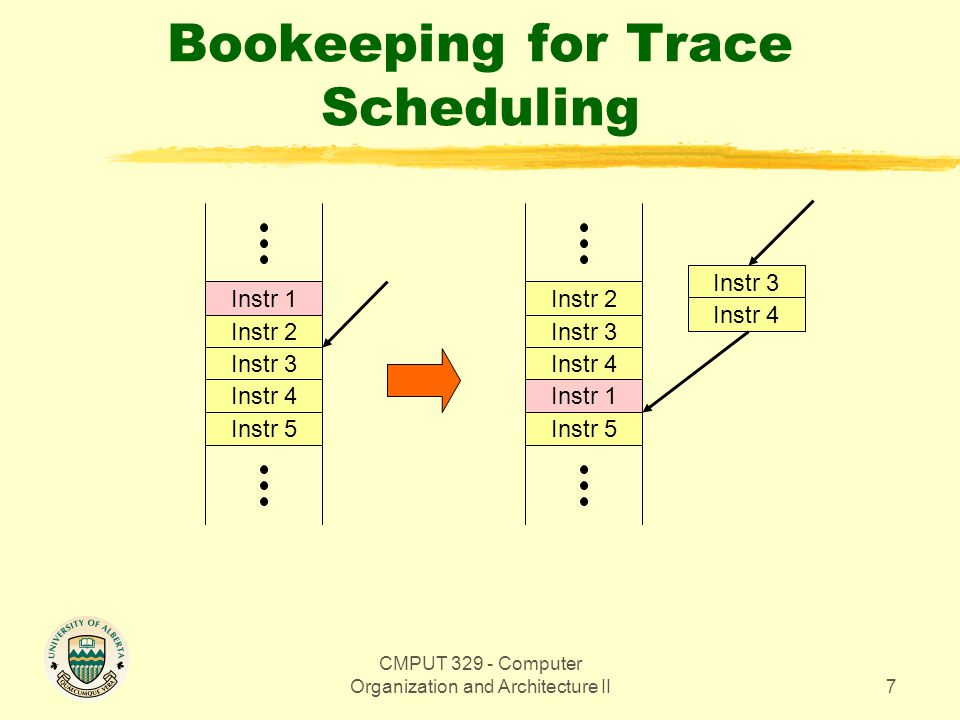 CMPUT 329 - Computer Organization and Architecture II7 Bookeeping for Trace Scheduling Instr 1 Instr 2 Instr 3 Instr 4 Instr 5 Instr 2 Instr 3 Instr 4 Instr 1 Instr 5 Instr 3 Instr 4