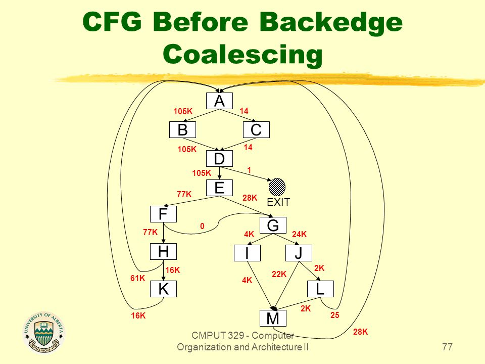 CMPUT 329 - Computer Organization and Architecture II77 CFG Before Backedge Coalescing E A CB D F H K G IJ L M 16K 105K 14 105K EXIT 61K 77K 28K 0 4K2