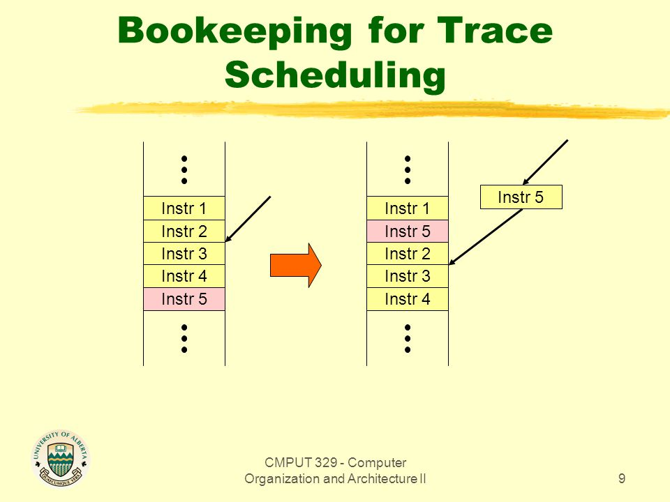 CMPUT 329 - Computer Organization and Architecture II9 Bookeeping for Trace Scheduling Instr 1 Instr 2 Instr 3 Instr 4 Instr 5 Instr 1 Instr 5 Instr 2 Instr 3 Instr 4 Instr 5