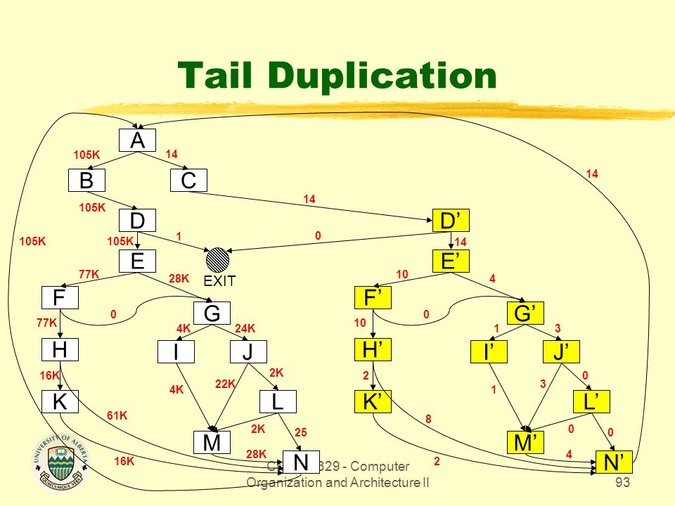 CMPUT 329 - Computer Organization and Architecture II93 Tail Duplication E A CB D F H K G IJ L M 16K 105K 14 105K EXIT 61K 77K 28K 0 4K24K 22K 2K 4K 2K 28K 25 N 1 16K E' D' F' H' K' G' I'J' L' M' 2 14 8 10 4 0 13 3 0 1 0 4 0 N' 105K 0 2 14