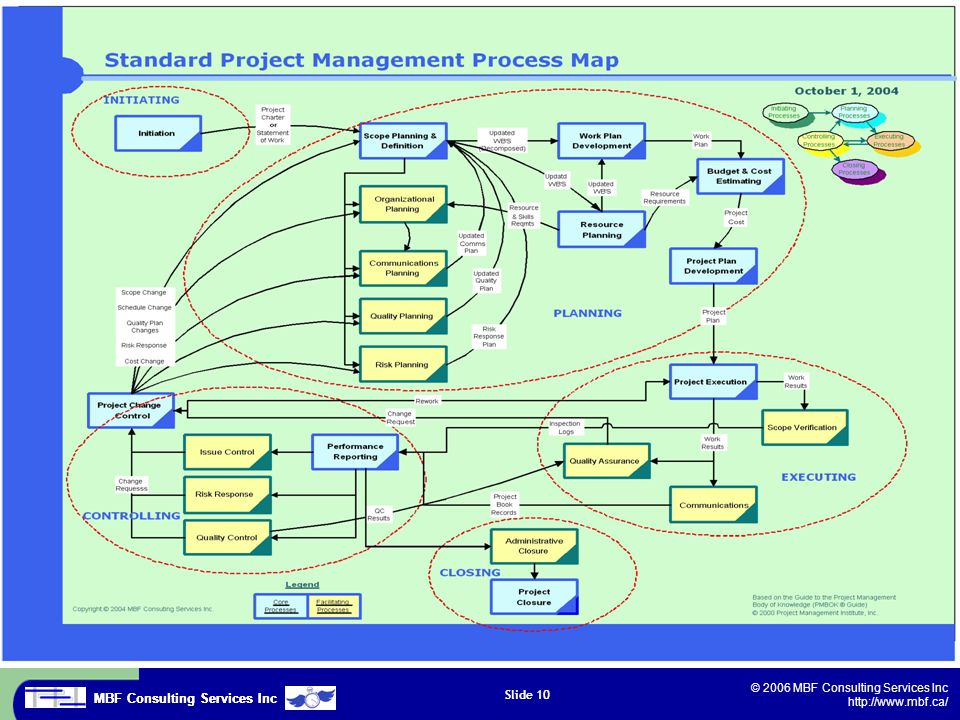MBF Consulting Services Inc © 2006 MBF Consulting Services Inc http://www.mbf.ca/ Slide 10 10. Process Methodology...