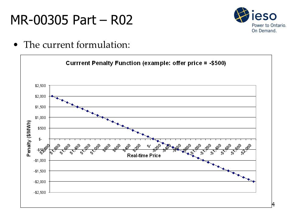 4 MR-00305 Part – R02 The current formulation: