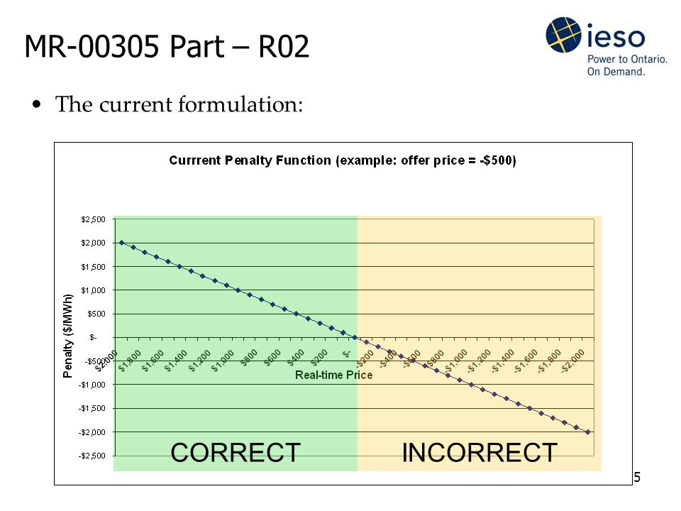5 MR-00305 Part – R02 The current formulation: CORRECTINCORRECT