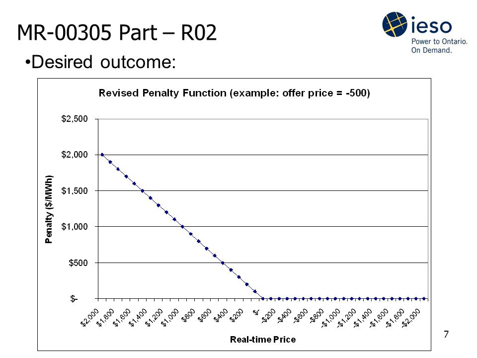 7 MR-00305 Part – R02 In fact the penalty Desired outcome:
