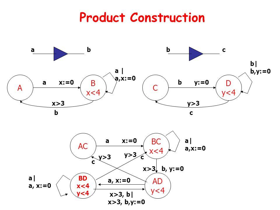 Product Construction A B x<4 x:=0 x>3 a b a | a,x:=0 ab c C D y<4 y:=0 y>3 b b| b,y:=0 bc AC BC x<4 x:=0 x>3 a b, y:=0 a| a,x:=0 AD y<4 y>3 c BD x<4 y<4 x>3, b| x>3, b,y:=0 a| a, x:=0 y>3 c a, x:=0