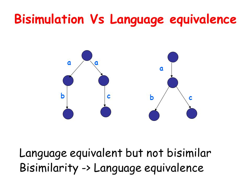 Bisimulation Vs Language equivalence Language equivalent but not bisimilar Bisimilarity -> Language equivalence aa bc a bc