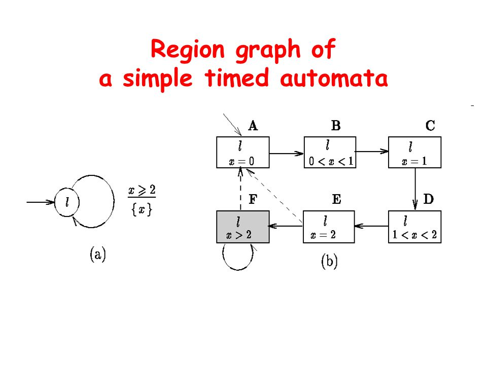 Region graph of a simple timed automata