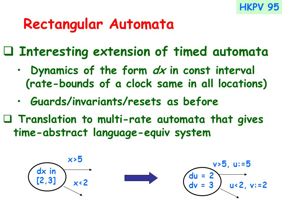 Rectangular Automata  Interesting extension of timed automata Dynamics of the form dx in const interval (rate-bounds of a clock same in all locations) Guards/invariants/resets as before  Translation to multi-rate automata that gives time-abstract language-equiv system dx in [2,3] x>5 x<2 du = 2 dv = 3 v>5, u:=5 u<2, v:=2 HKPV 95