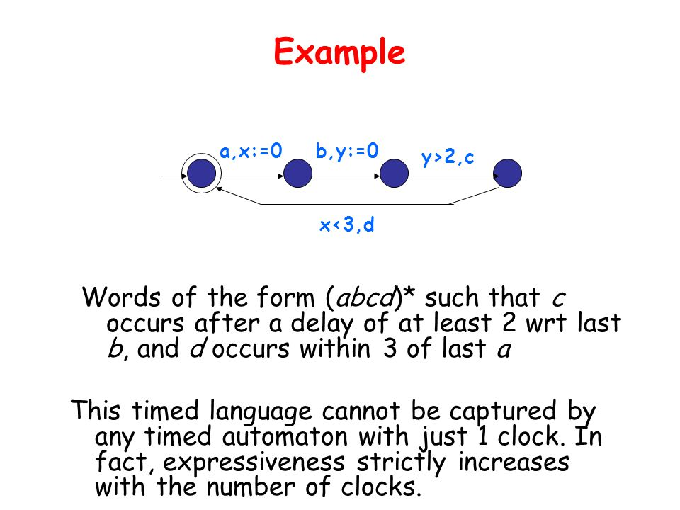 Example Words of the form (abcd)* such that c occurs after a delay of at least 2 wrt last b, and d occurs within 3 of last a a,x:=0b,y:=0 x<3,d y>2,c This timed language cannot be captured by any timed automaton with just 1 clock.