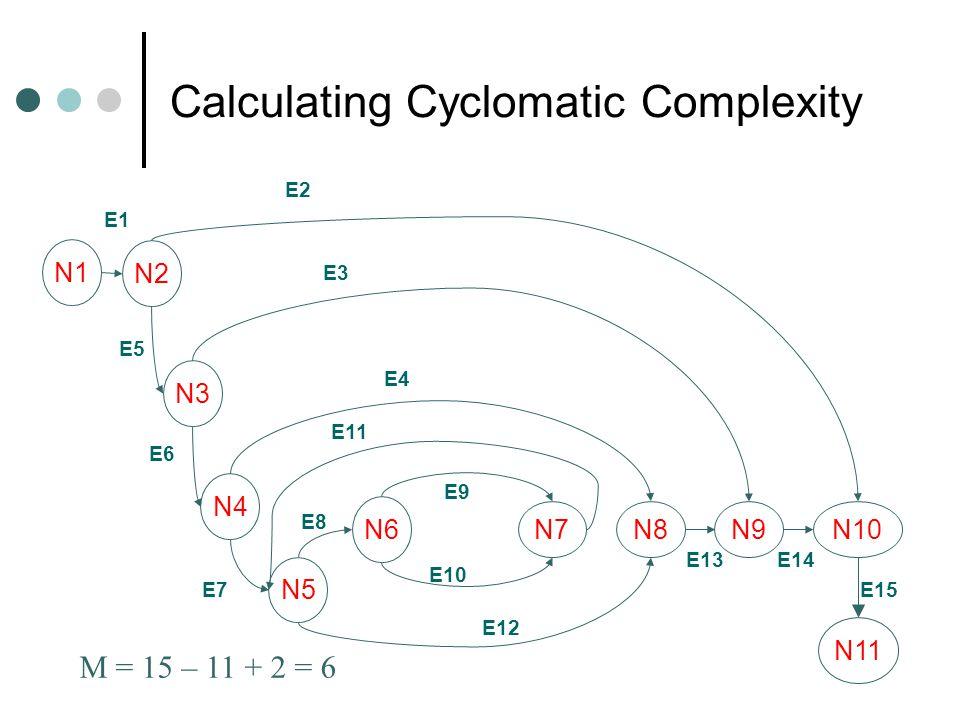 E13 Calculating Cyclomatic Complexity N2 N3 N4 N6 N5 N7 E1 E10 E8 E2 E3 E4 E5 E6 E7 E9 E11 E12 E14 E15 N8N9N10 M = 15 – 11 + 2 = 6 N1 N11