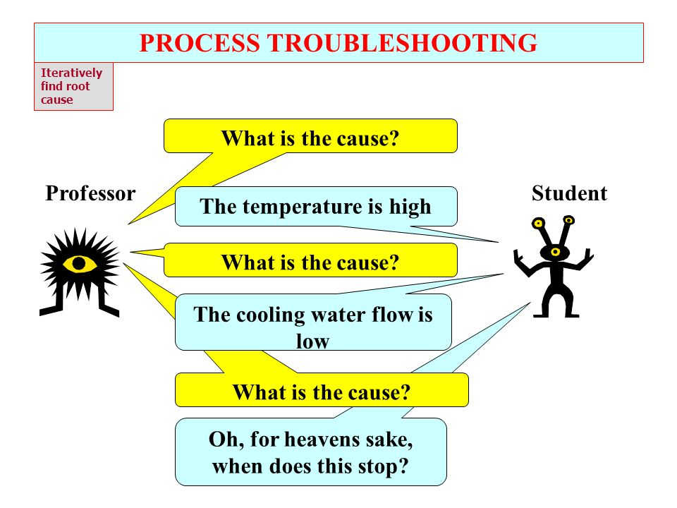 Refining our Trouble Shooting Skills These are issues that the instructor is aware of What is a Fact.