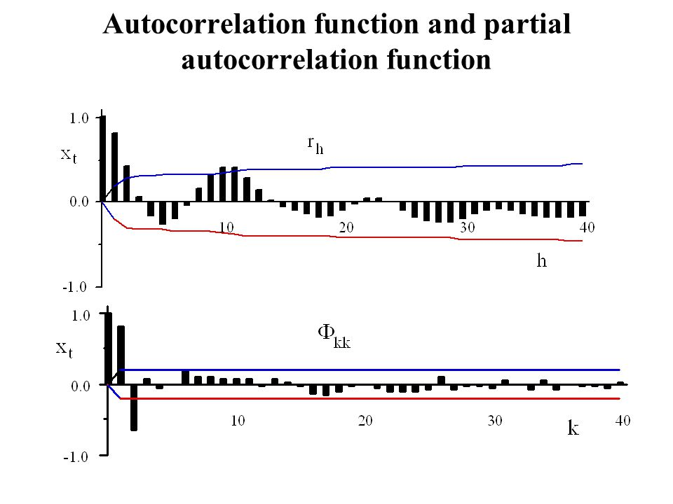 Autocorrelation function and partial autocorrelation function