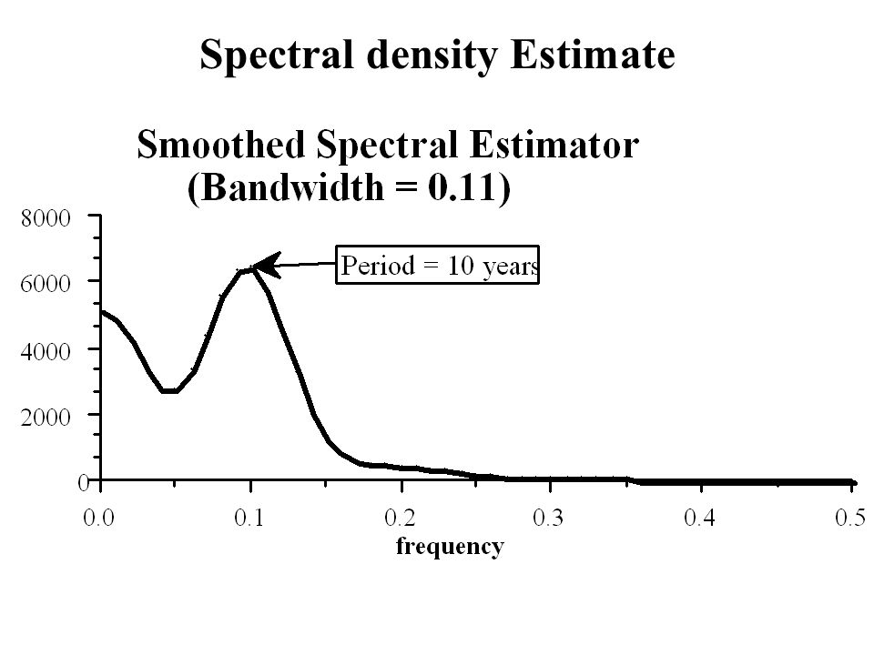 Spectral density Estimate