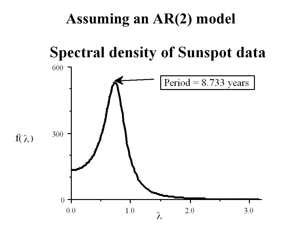 Assuming an AR(2) model