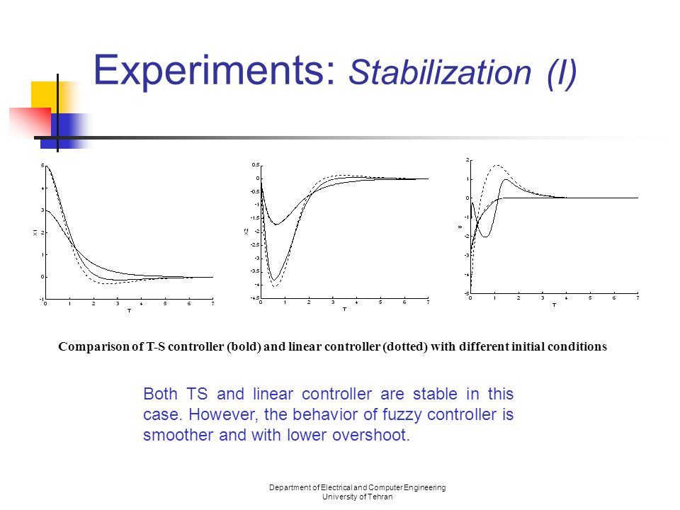 Department of Electrical and Computer Engineering University of Tehran Experiments: Stabilization (II) Response of T-S controller to (10 0) The linear controller is not stable in this case, but the fuzzy controller can handle it easily.