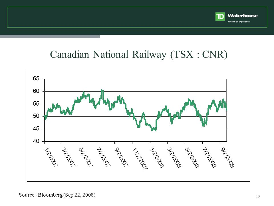 13 Canadian National Railway (TSX : CNR) Source: Bloomberg (Sep 22, 2008)