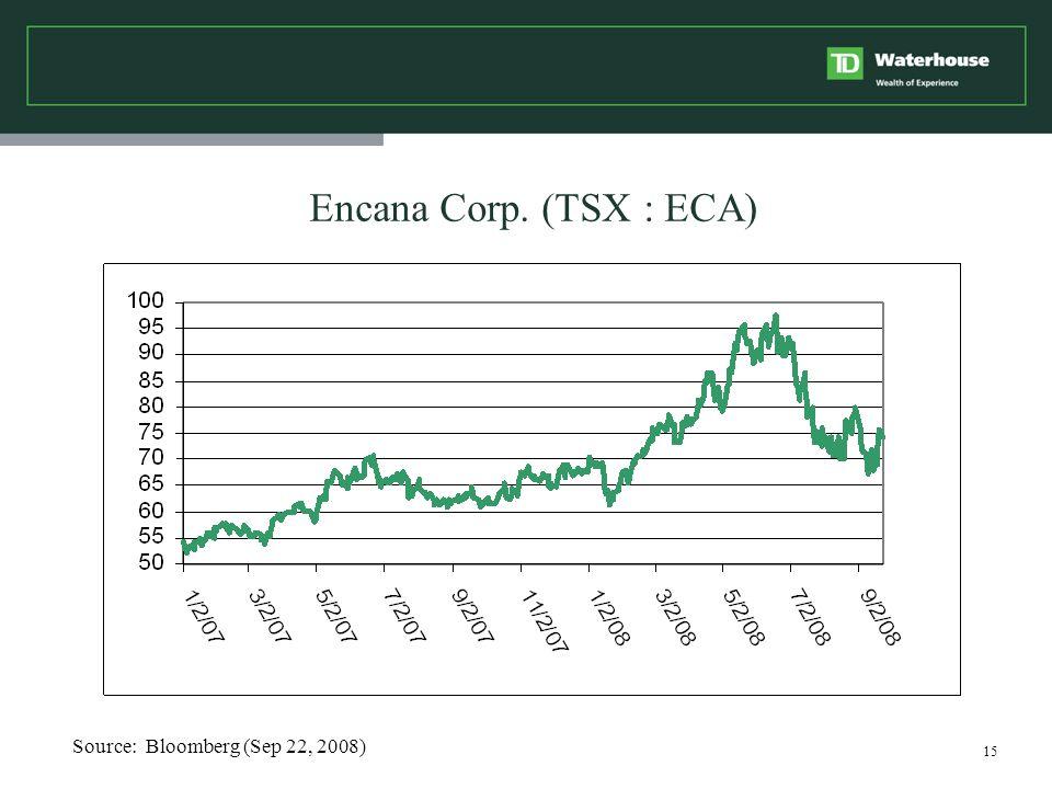 15 Encana Corp. (TSX : ECA) Source: Bloomberg (Sep 22, 2008)