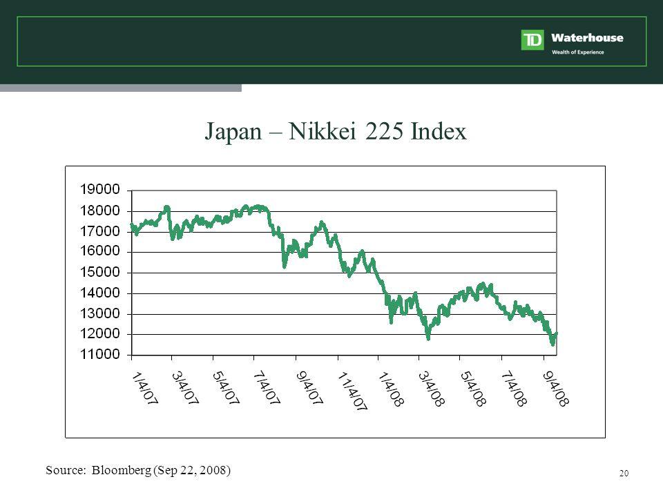 20 Japan – Nikkei 225 Index Source: Bloomberg (Sep 22, 2008)