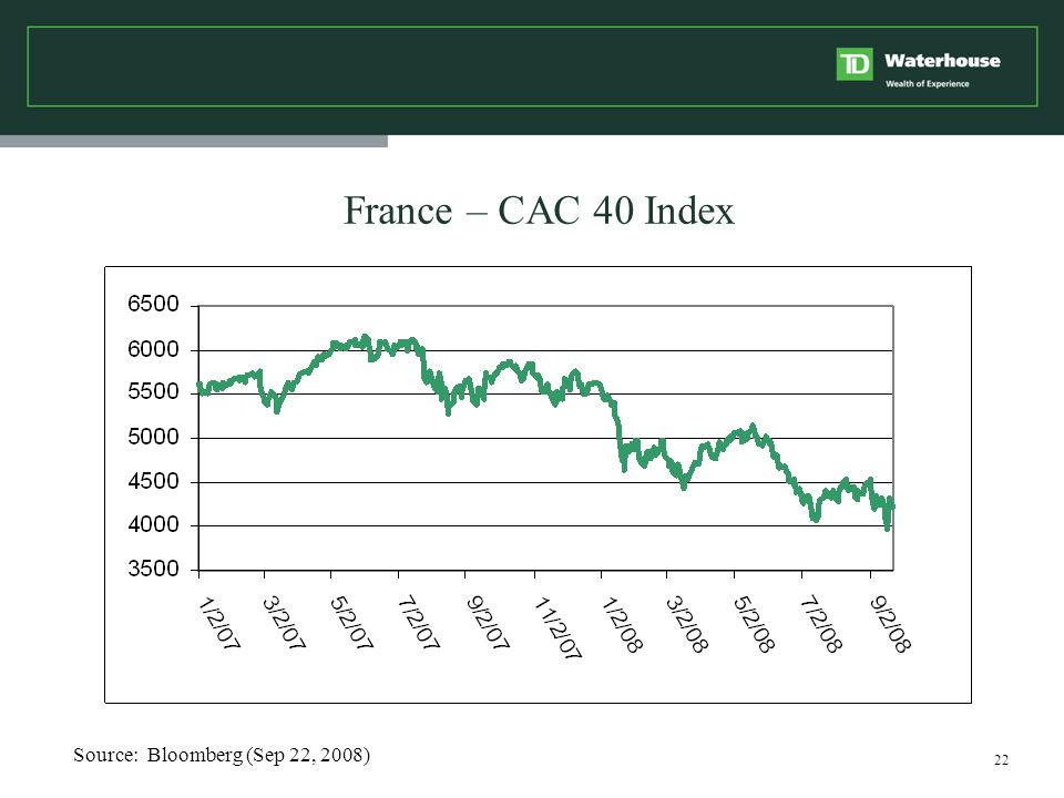 22 France – CAC 40 Index Source: Bloomberg (Sep 22, 2008)