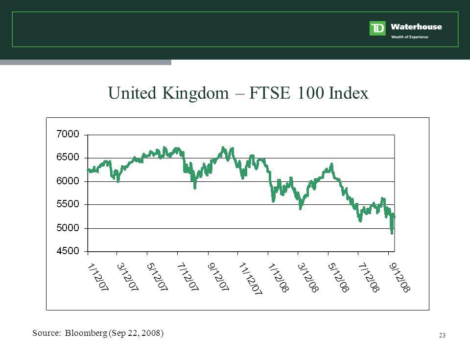 23 United Kingdom – FTSE 100 Index Source: Bloomberg (Sep 22, 2008)