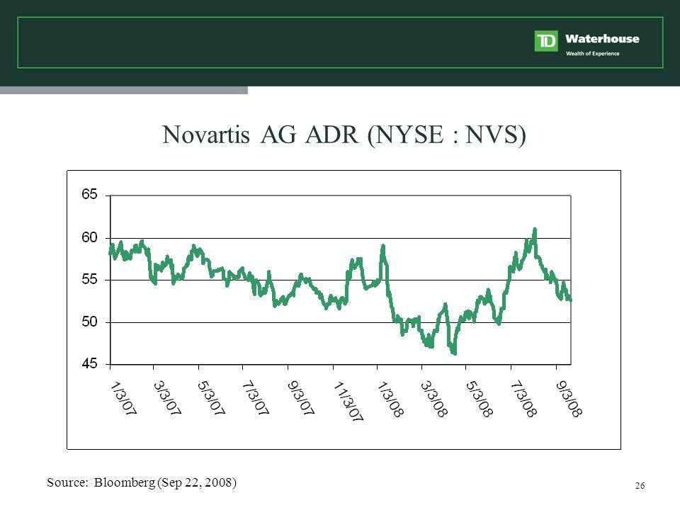 26 Novartis AG ADR (NYSE : NVS) Source: Bloomberg (Sep 22, 2008)