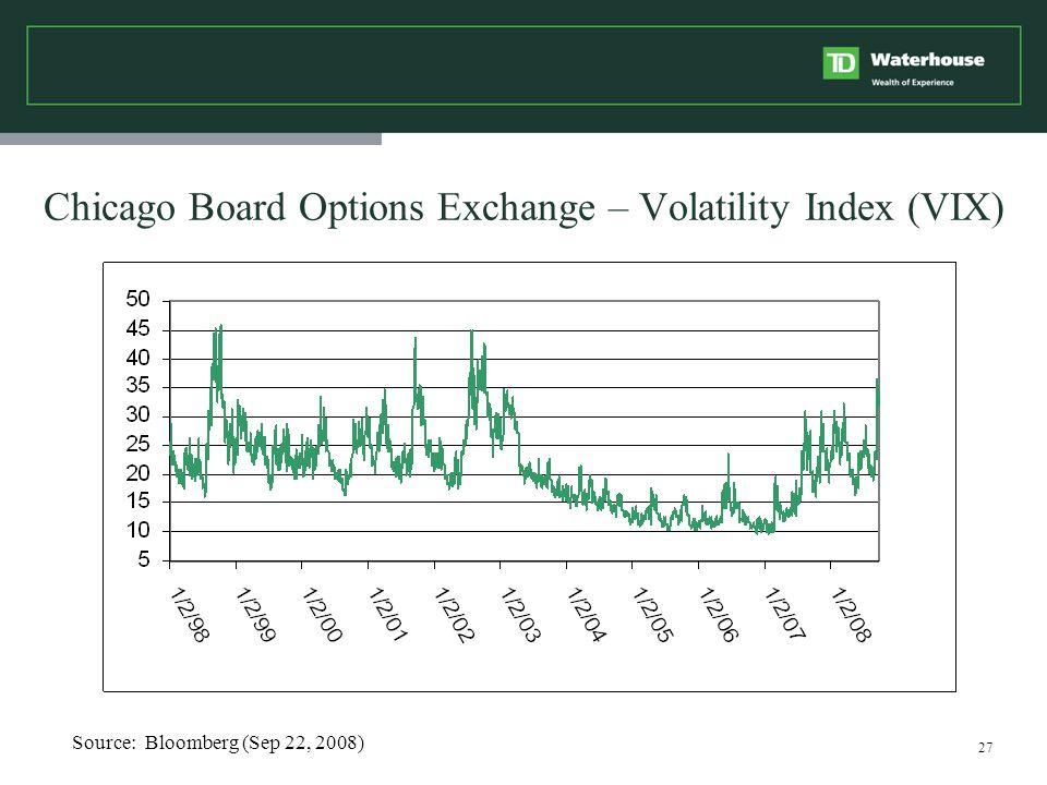 27 Chicago Board Options Exchange – Volatility Index (VIX) Source: Bloomberg (Sep 22, 2008)