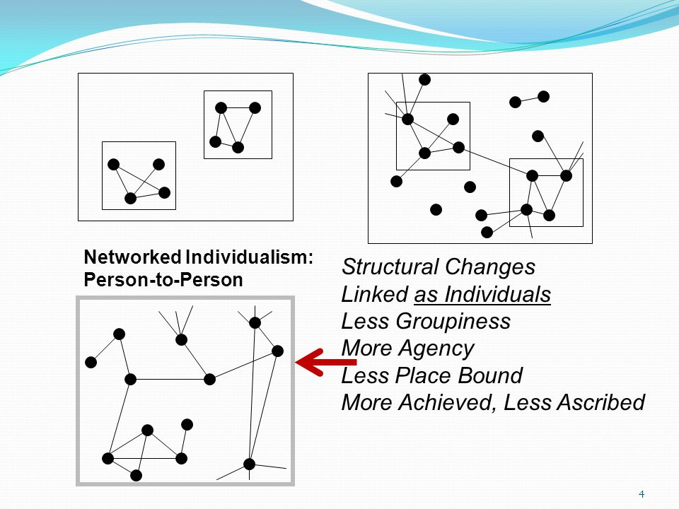 4 Networked Individualism: Person-to-Person Structural Changes Linked as Individuals Less Groupiness More Agency Less Place Bound More Achieved, Less Ascribed