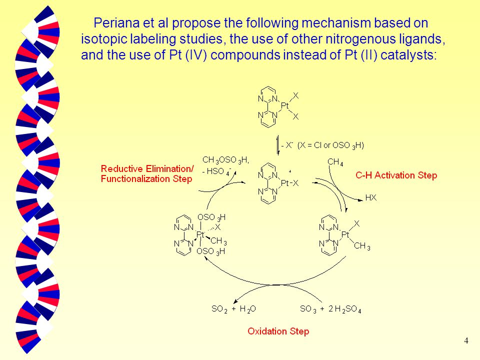 4 Periana et al propose the following mechanism based on isotopic labeling studies, the use of other nitrogenous ligands, and the use of Pt (IV) compounds instead of Pt (II) catalysts: