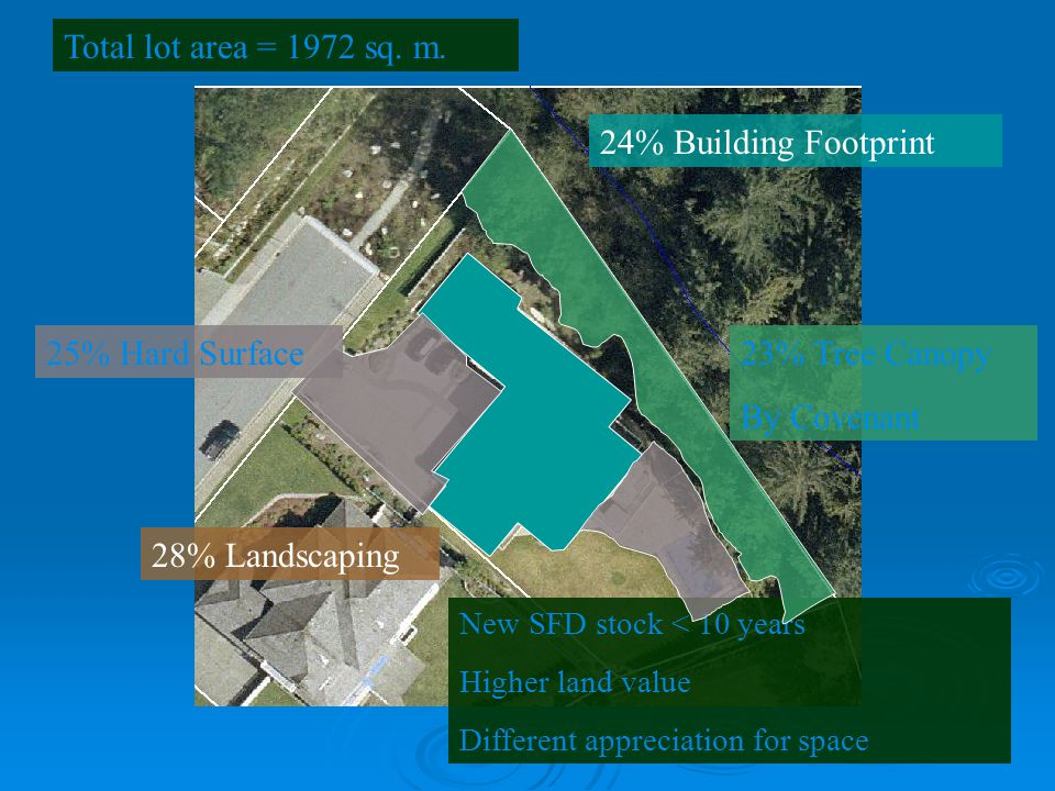 New SFD stock < 10 years Higher land value Different appreciation for space Total lot area = 1972 sq. m. 24% Building Footprint 25% Hard Surface 23% T