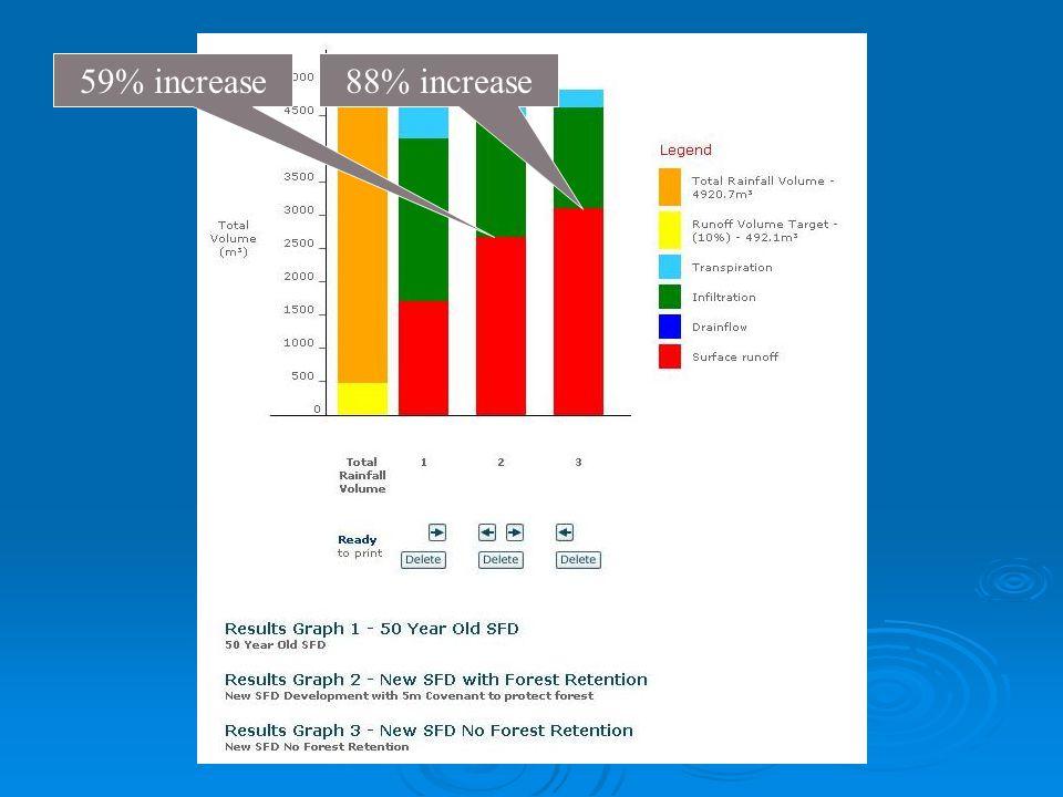 59% increase88% increase
