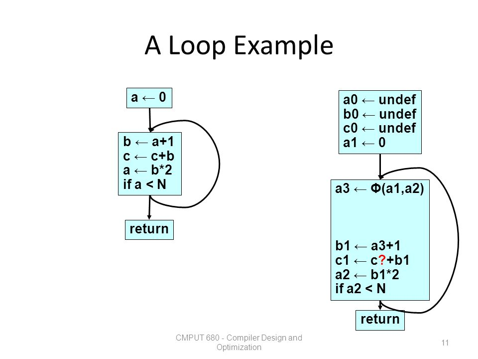 A Loop Example CMPUT 680 - Compiler Design and Optimization 11 a ← 0 b ← a+1 c ← c+b a ← b*2 if a < N return a0 ← undef b0 ← undef c0 ← undef a1 ← 0 a