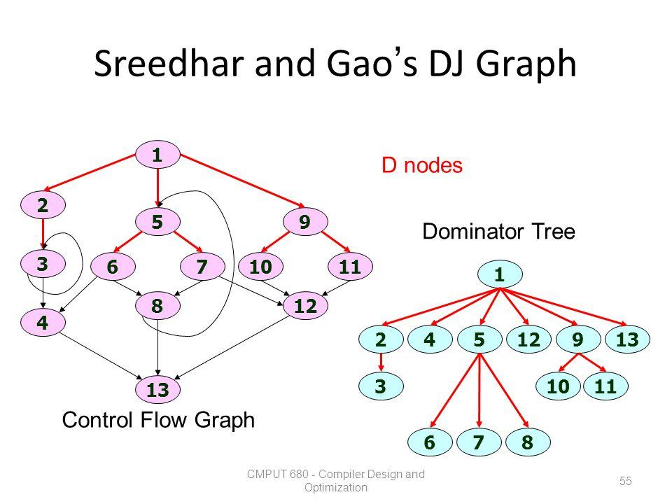 Sreedhar and Gao's DJ Graph CMPUT 680 - Compiler Design and Optimization 55 1 13 2 3 4 12 1011 9 8 67 5 1 3 67 1011 45129213 8 Control Flow Graph Domi