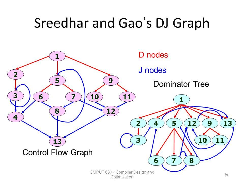 Sreedhar and Gao's DJ Graph CMPUT 680 - Compiler Design and Optimization 56 1 13 2 3 4 12 1011 9 8 67 5 1 3 67 1011 45129213 8 Control Flow Graph Domi