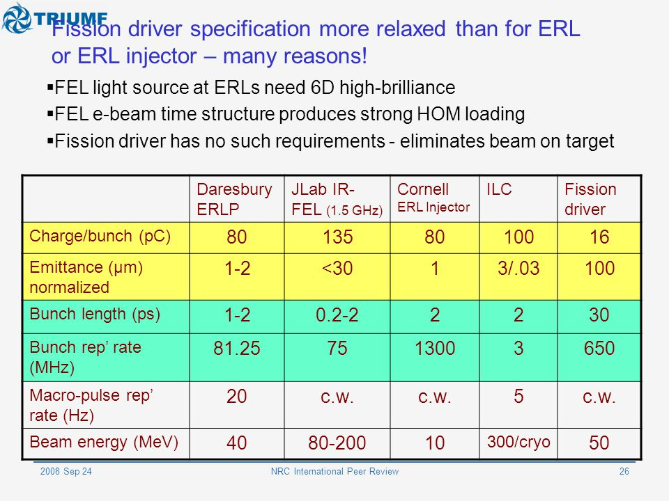 2008 Sep 24NRC International Peer Review26 Fission driver specification more relaxed than for ERL or ERL injector – many reasons!  FEL light source a